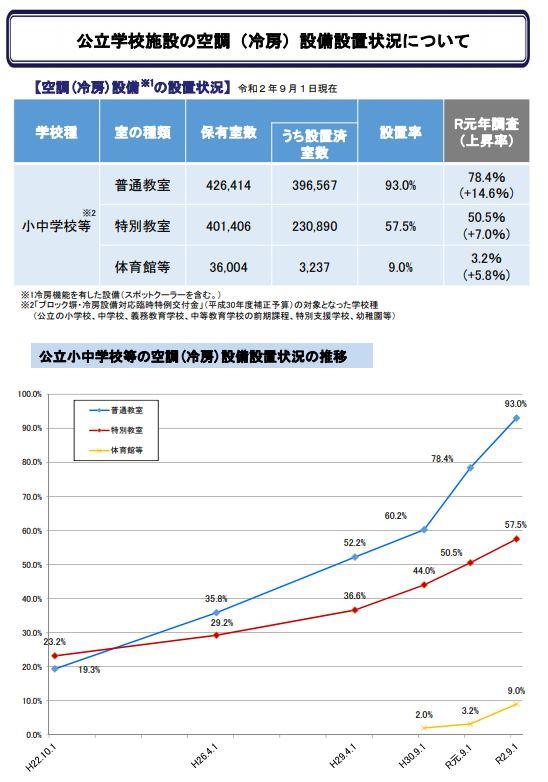 冷房設備設置率